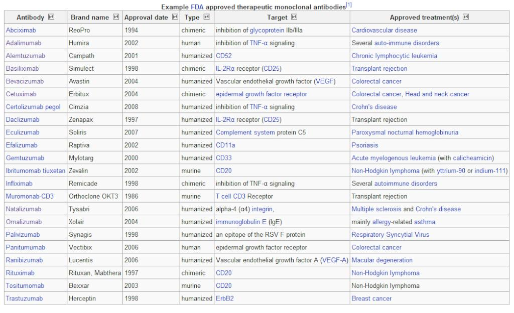 20090 9 15 Quiz: Monoclonal Antibodies